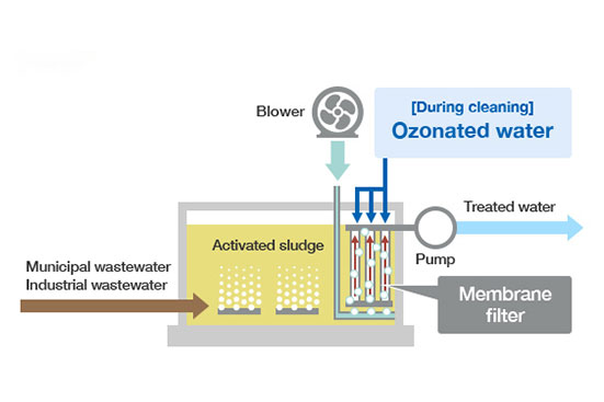 Water-treatment-technology
